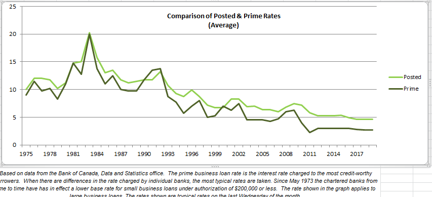 POsted vs prime rates