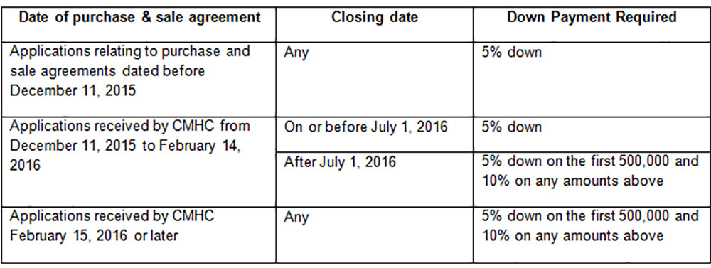 down payment rule changes chart