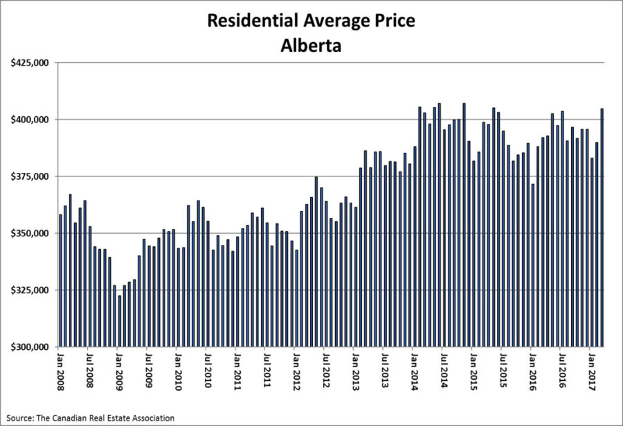 Average Residential Home Prices Alberta