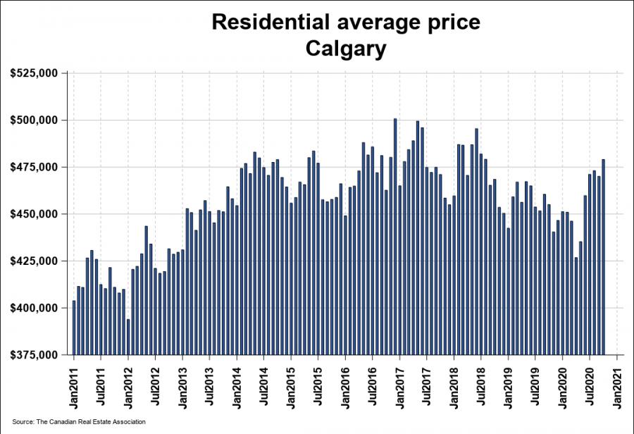Calgary residential average price