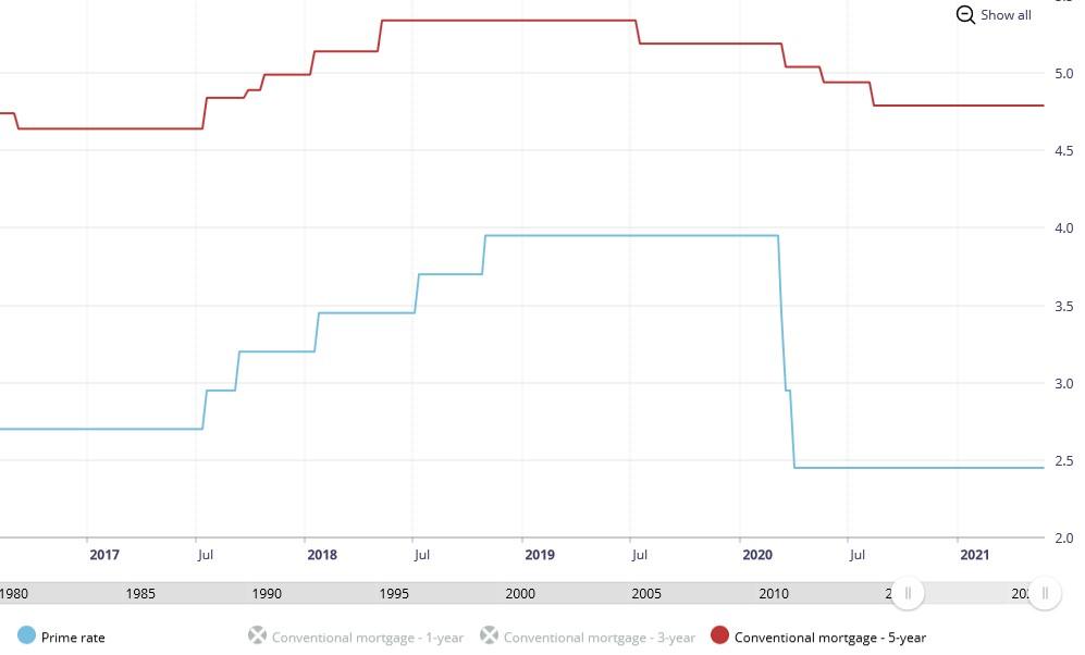 BoC qualifying rates